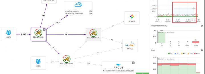 微服务架构组件分析