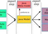6 个 Java 项目的 UML 反向工程工具