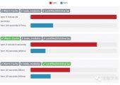 可替代NPM的快速可信赖包管理工具——Yarn