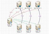 转MySQL Proxy的几篇文章