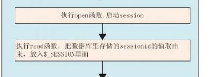 PHP实现多web服务器共享SESSION数据-session数据写入mysql数据库