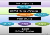 微服务架构下的开发部署实践
