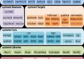 [转]CentOS 7 使用经验