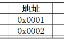 PHP里的值传递与引用传递