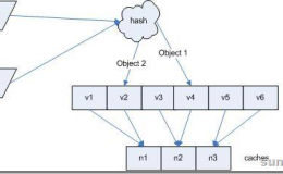 一致性hash的理解