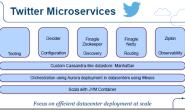 微服务(Microservice)架构快速指南