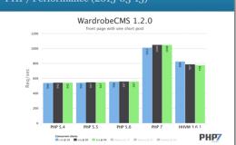 PHP7的新特性和各种主要的性能优化.pdf