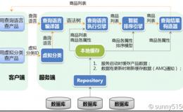 海尔电商峰值系统架构设计最佳实践[转]