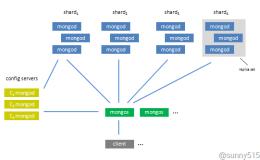 GridFS:基于MongoDB的分布式文件存储系统