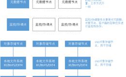 标准Web系统的架构分层