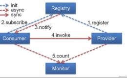 微服务基本概念