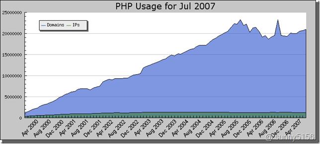 phpstats-200707[1]