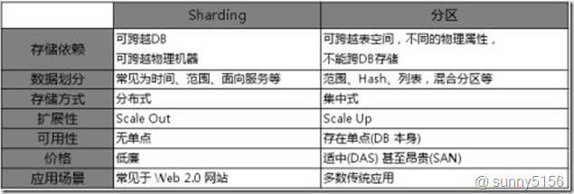[转]数据库分片(Sharding)与分区(Partition)的区别