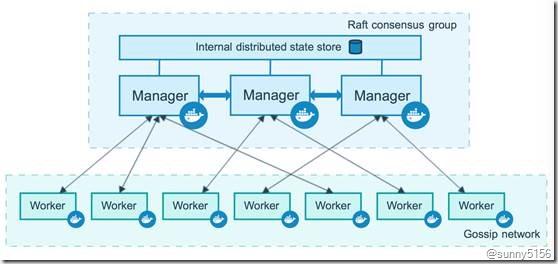 Docker Swarm管理节点高可用分析 - 第2张  | 技术人生