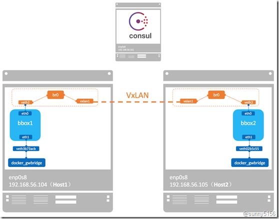 Docker Swarm管理节点高可用分析 - 第6张  | 技术人生