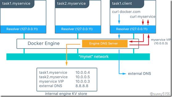 Docker Swarm管理节点高可用分析 - 第7张  | 技术人生