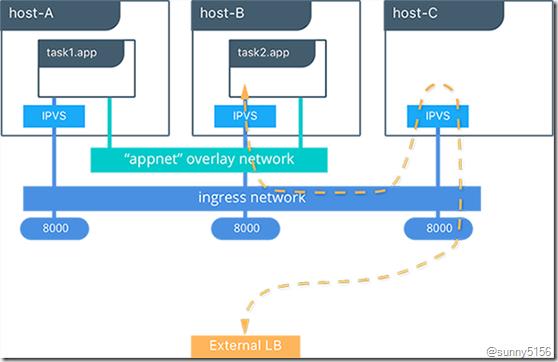 Docker Swarm管理节点高可用分析 - 第9张  | 技术人生
