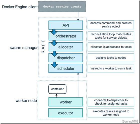 Docker Swarm管理节点高可用分析 - 第11张  | 技术人生