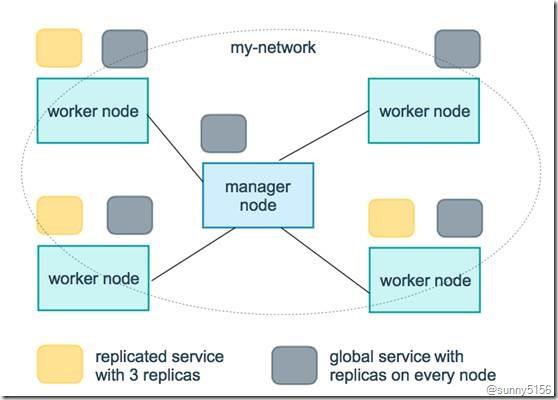 Docker Swarm管理节点高可用分析 - 第12张  | 技术人生