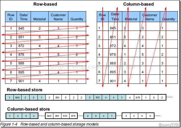 数据分析的利器-clickhouse概述 - 第1张  | 技术人生-孙强