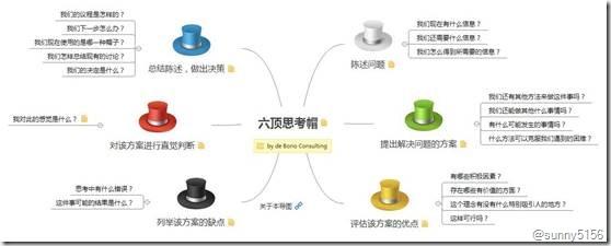 数据分析的思维框架 - 第9张  | 技术人生-孙强