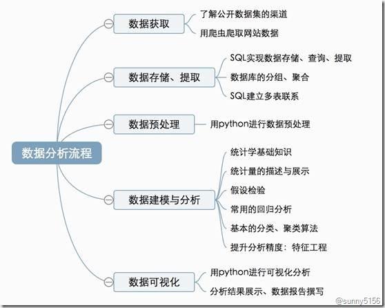 数据分析的思维框架 - 第10张  | 技术人生-孙强