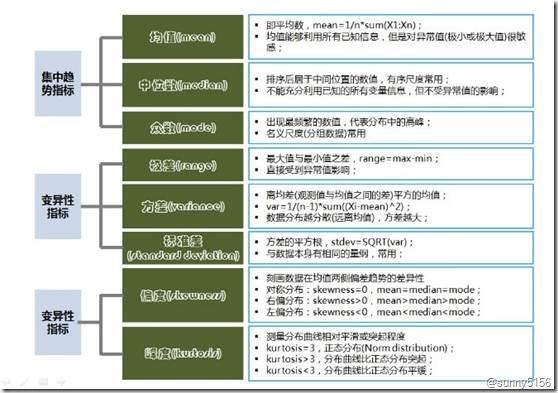 数据分析的思维框架 - 第11张  | 技术人生-孙强