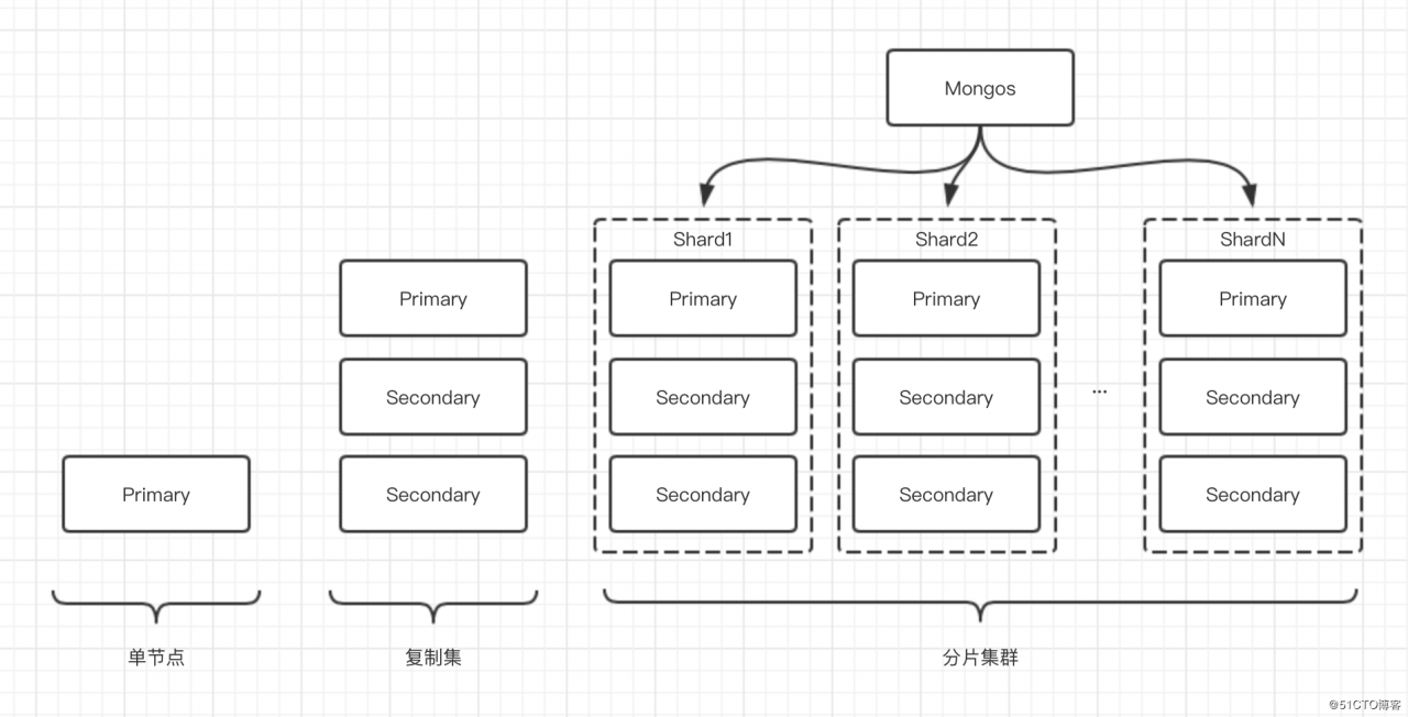 细说MongoDB - 第2张  | 技术人生