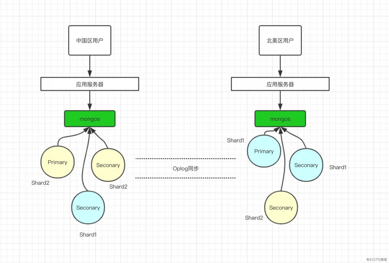 细说MongoDB - 第5张  | 技术人生