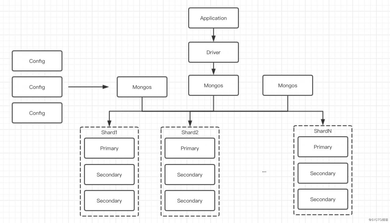 细说MongoDB - 第3张  | 技术人生