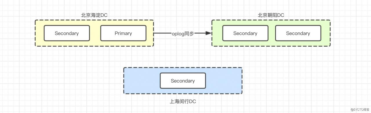细说MongoDB - 第4张  | 技术人生