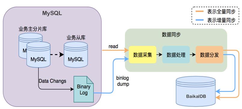 BaikalDB在同程艺龙的应用实践(一) - 第4张  | 技术人生