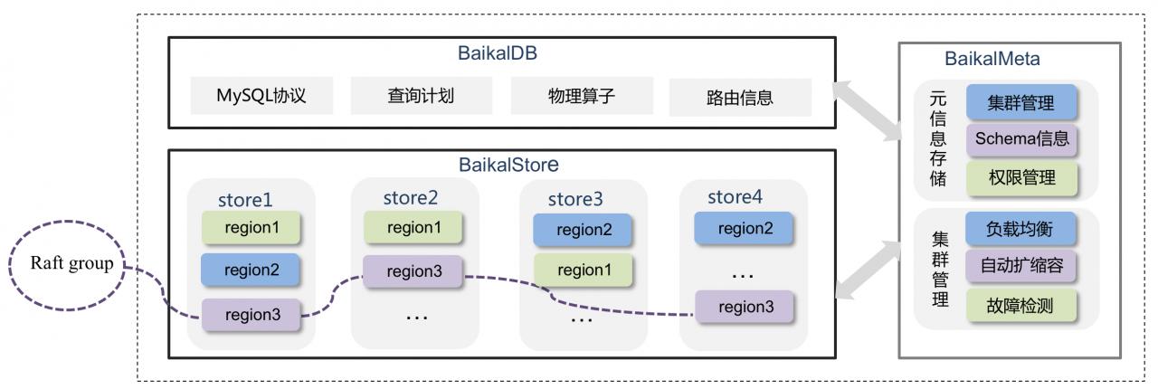 BaikalDB在同程艺龙的应用实践(一) - 第3张  | 技术人生