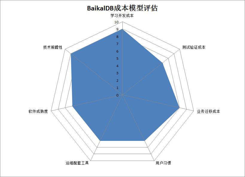 BaikalDB在同程艺龙的应用实践(三) - 第10张  | 技术人生