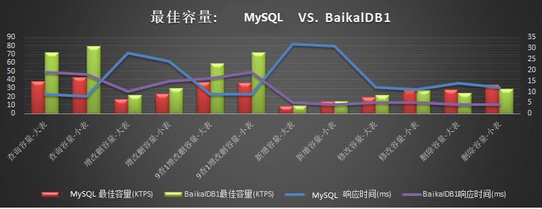 BaikalDB在同程艺龙的应用实践(二) - 第5张  | 技术人生