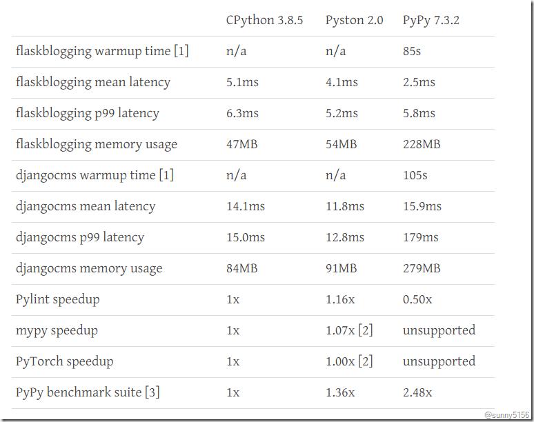 Pyston v2: 20% faster Python - 第1张  | 技术人生