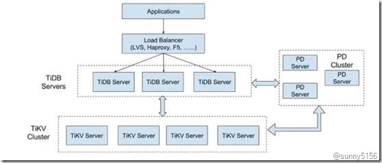 [转]最火的HTAP数据库 京东智联云新一代分布式数据库TiDB架构揭秘 - 第2张  | 技术人生