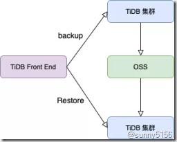 [转]最火的HTAP数据库 京东智联云新一代分布式数据库TiDB架构揭秘 - 第6张  | 技术人生