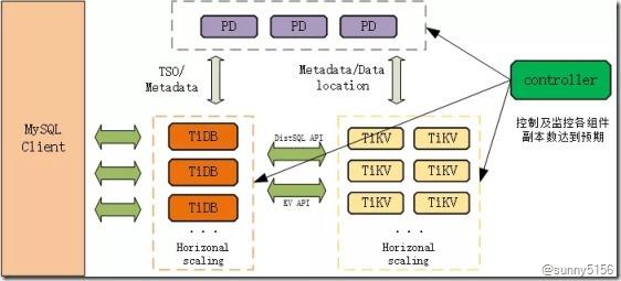 [转]最火的HTAP数据库 京东智联云新一代分布式数据库TiDB架构揭秘 - 第8张  | 技术人生