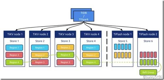 [转]最火的HTAP数据库 京东智联云新一代分布式数据库TiDB架构揭秘 - 第10张  | 技术人生
