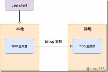 [转]最火的HTAP数据库 京东智联云新一代分布式数据库TiDB架构揭秘 - 第14张  | 技术人生