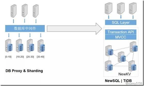 [转]最火的HTAP数据库 京东智联云新一代分布式数据库TiDB架构揭秘 - 第18张  | 技术人生
