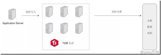 [转]最火的HTAP数据库 京东智联云新一代分布式数据库TiDB架构揭秘 - 第19张  | 技术人生