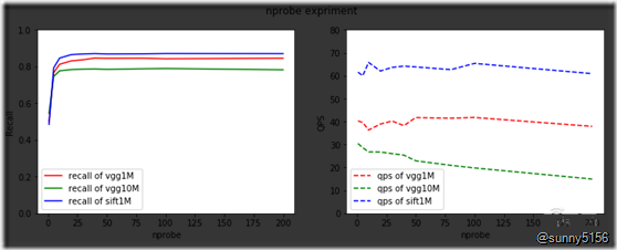 京东高级算法工程师34页PPT详解基于分布式向量检索系统Vearch的大规模图像搜索 - 第4张  | 技术人生