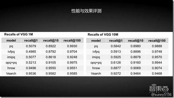 京东高级算法工程师34页PPT详解基于分布式向量检索系统Vearch的大规模图像搜索 - 第7张  | 技术人生