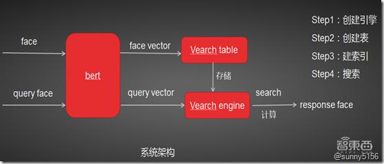 京东高级算法工程师34页PPT详解基于分布式向量检索系统Vearch的大规模图像搜索 - 第9张  | 技术人生