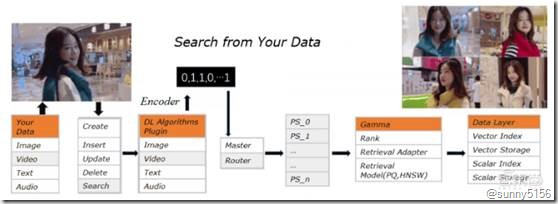 京东高级算法工程师34页PPT详解基于分布式向量检索系统Vearch的大规模图像搜索 - 第19张  | 技术人生