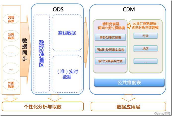 大数据之数据模型架构设计规范 - 第1张  | 技术人生